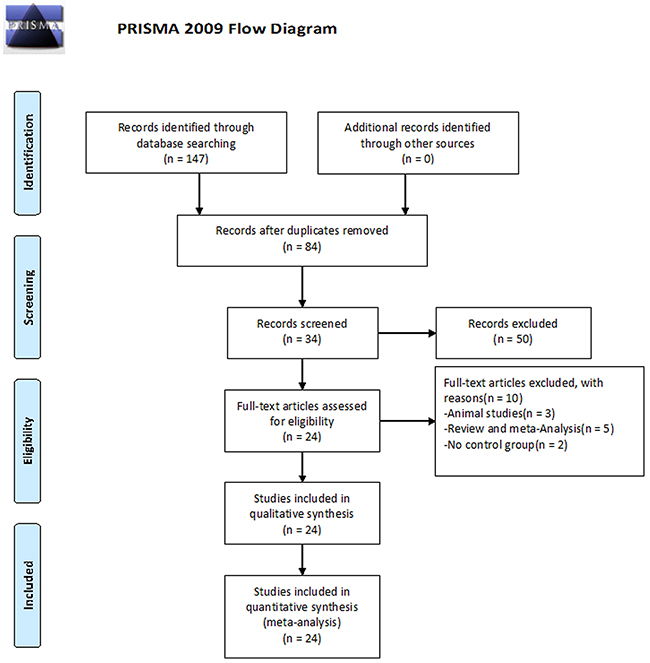 Flowchart of selection of studies for inclusion in meta-analysis.