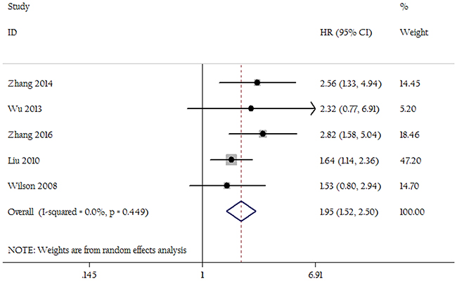 Forest plots show the association between LNR of 0.5 and overall survival.