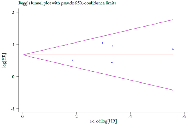 Funnel plot of the association between LNR of 0.5 and overall survival.