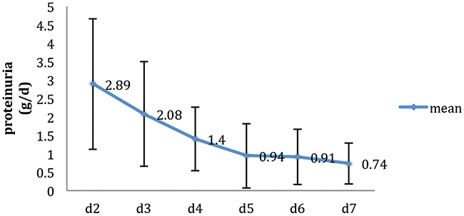 The variation tendency of 24-hours urine protein excretion in 7 days after Living-Donor Renal Transplantation (n=439).