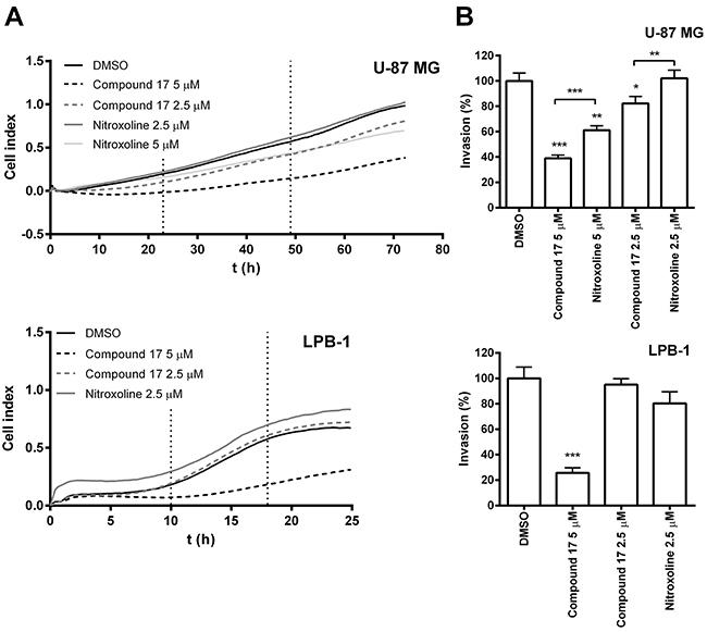Compound 17 impairs the invasion of tumor cells.