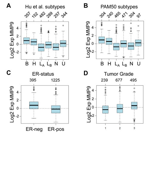 MMP9 is most highly expressed in basal-like, ER-negative, and high grade tumors.