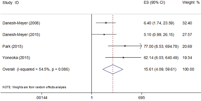 Pooled odds ratio (OR) of visual recovery in patients with normal RNFL thickness compared with those with thin RNFL.