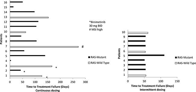 Time to treatment failure by RAS mutation status and binimetinib dosing schedule.