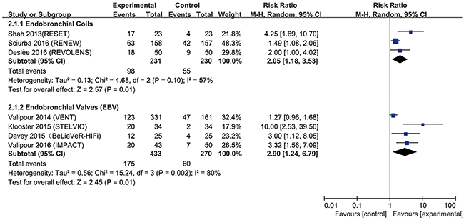 Effect of bronchoscopic lung volume reduction (BLVR) therapy on 6-min walk test (6MWT) in patients with severe emphysema.