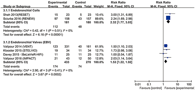 Effect of bronchoscopic lung volume reduction (BLVR) on St. George's Respiratory Questionnaire (SGRQ) in patients with severe emphysema.
