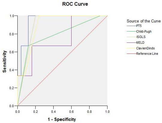 ROC curve of PT5, ISGLS, Clavien-Dindo, Child-Pugh, and MELD.