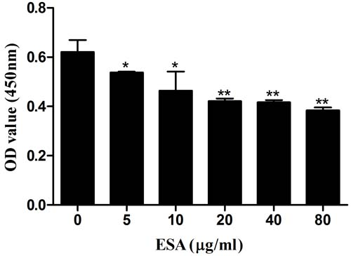 Effect of TgESAs on Ana-1 cell viability.