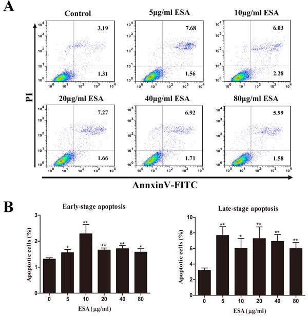 TgESAs induce Ana-1 cell apoptosis.