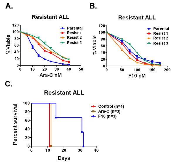 F10 has activity against Ara-C resistant ALL in vivo and in vitro.