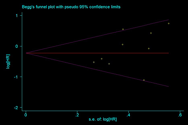Funnel plot for publication bias estimation, rs11615 OS (TC+CC vs. TT).