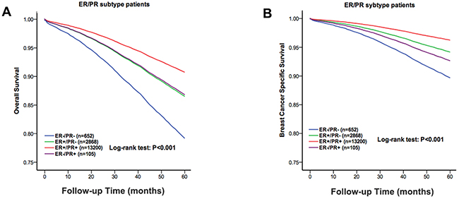 The overall survival and the breast cancer specific survival of the molecular subtype groups of the white, black and other race patients.