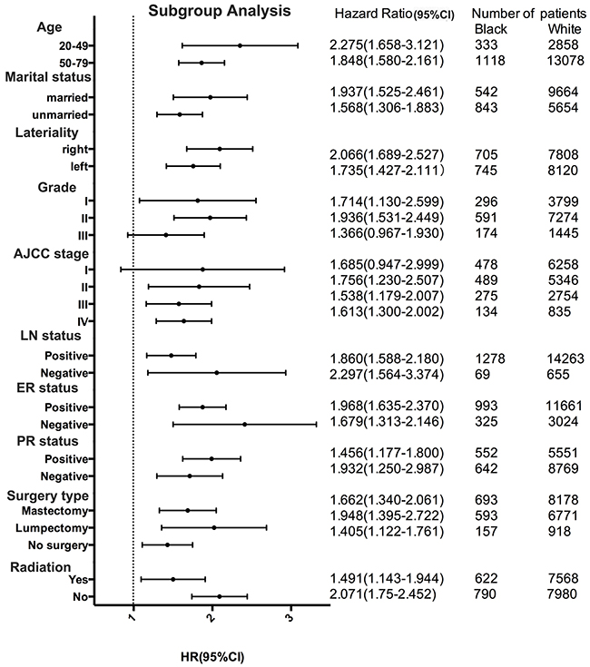 Forest plot of hazard ratios (HRs) for black and white patients with invasive lobular carcinoma (ILC) in the subgroup analysis.