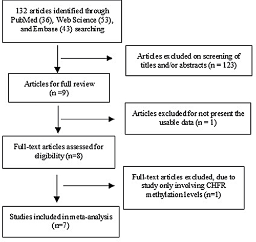 Schematic flow diagram for selection of included studies.