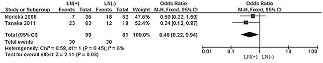 Forest plot for CHFR promoter hypermethylation in CRC patients with different lymph node metastasis status.