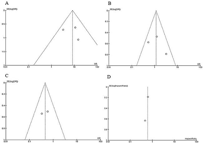 Funnel plot for publication bias.