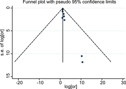 Funnel plots for detection of publication bias of HR for 1-year OS.