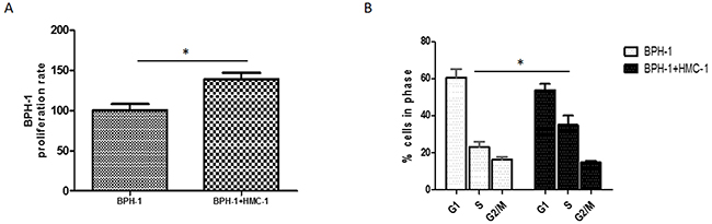 Proliferative effect of mast cells on BPH-1 cells.