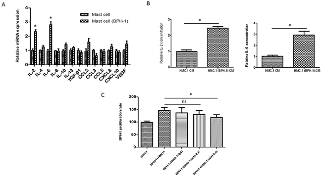 IL-6 as a mediator for mast cells induced BPH-1 proliferation.