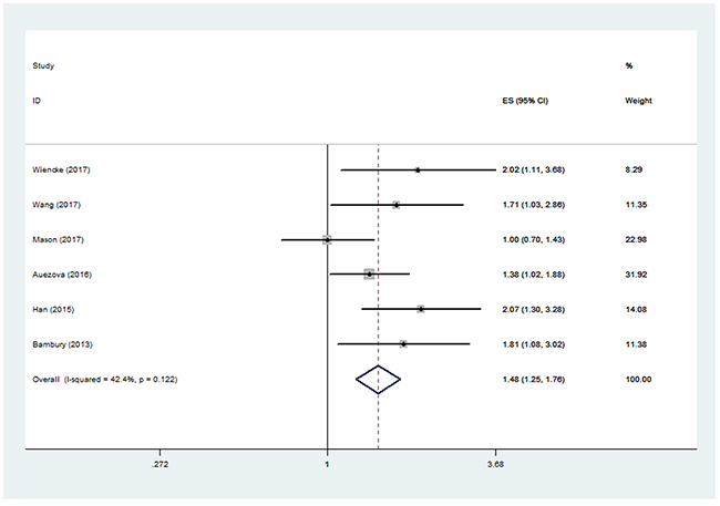 Pooled hazard ratio (HR) of elevated neutrophil lymphocyte ratio (NLR) for overall survival (OS) in patients with glioma.