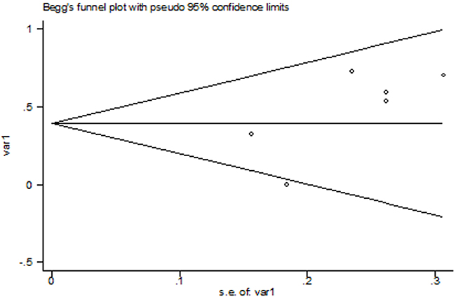The Begg's publication bias plot of the 6 included studies.
