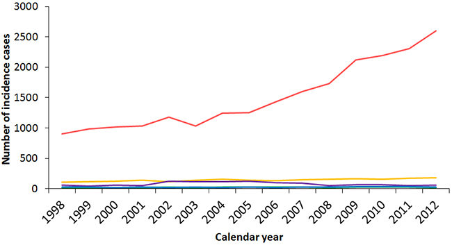 Secular trends of the incidence cases of different thyroid cancer subtypes in Taiwan between 1998 and 2012.
