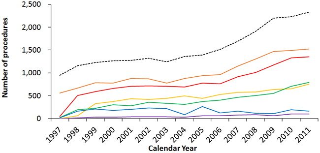 Secular trends of the numbers of different treatment procedures for thyroid cancer in Taiwan between 1997 and 2011.