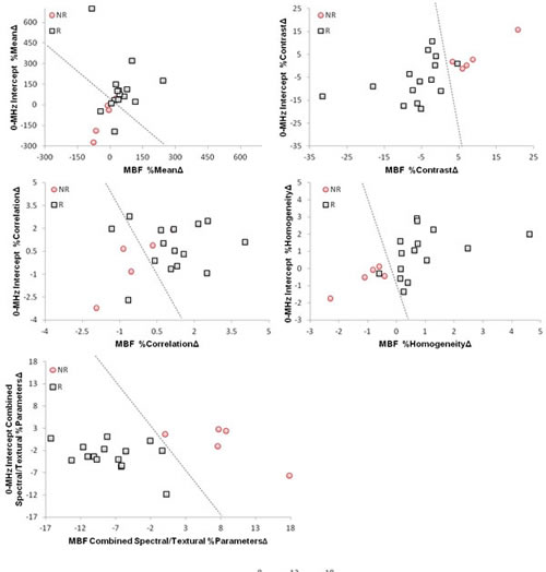 Scatter plots of the spectral, textural and hybrid biomarkers extracted from the MBF and 0-MHz intercept parametric images acquired from the patients one week after the start of chemotherapy.