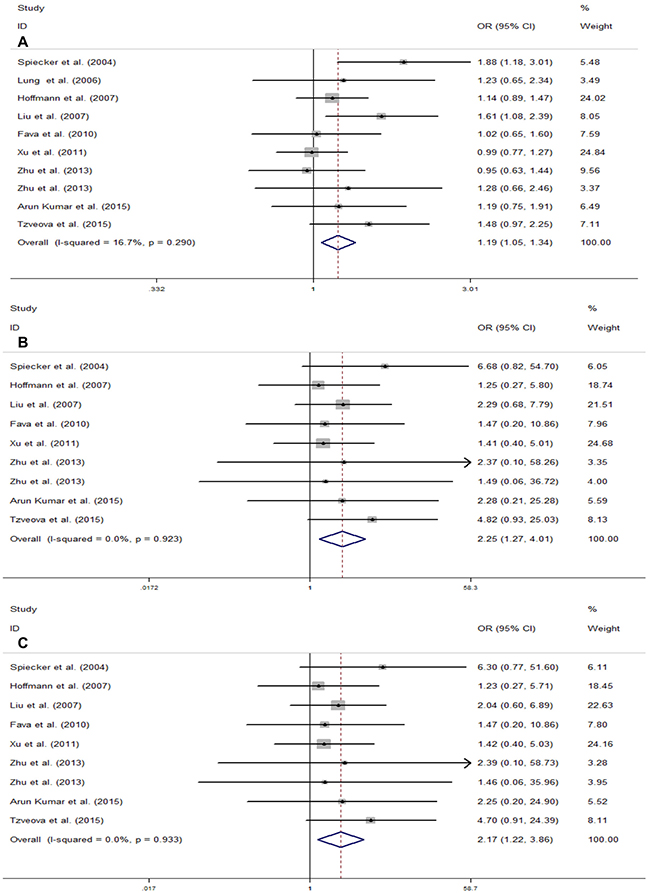 Meta-analysis for the association of CYP2J2 G-50T polymorphism and CAD risk in total population.
