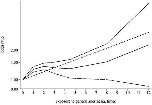 Dose-response relationship between times of exposure to general anesthesia and risk of dementia.