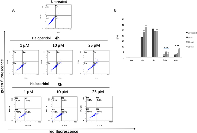 Cytofluorimetric analysis of cell autophagy following Haloperidol treatment at different concentrations and time points.