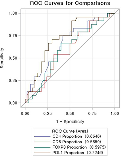 ROC curve evaluating predictability of total regression of immune-infiltrates profile.