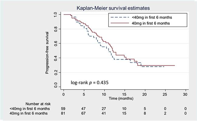 Kaplan-Meier progression-free survival (PFS) curves according to the treatment dose of afatinib.