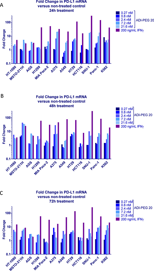 Effect of ADI-PEG 20 on PD-L1 expression in a cancer cell panel.