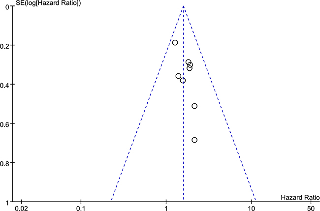 Funnel plot for the publication bias test of the included studies for ZFAS1 expression and OS.