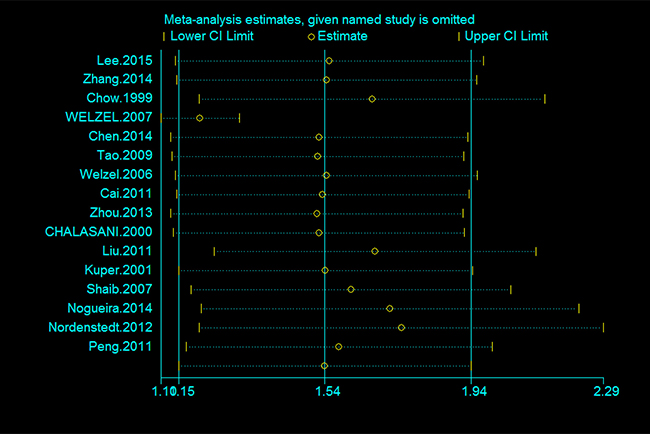 Sensitivity analysis of the association between cholecystectomy and the risk of cholangiocarcinoma.