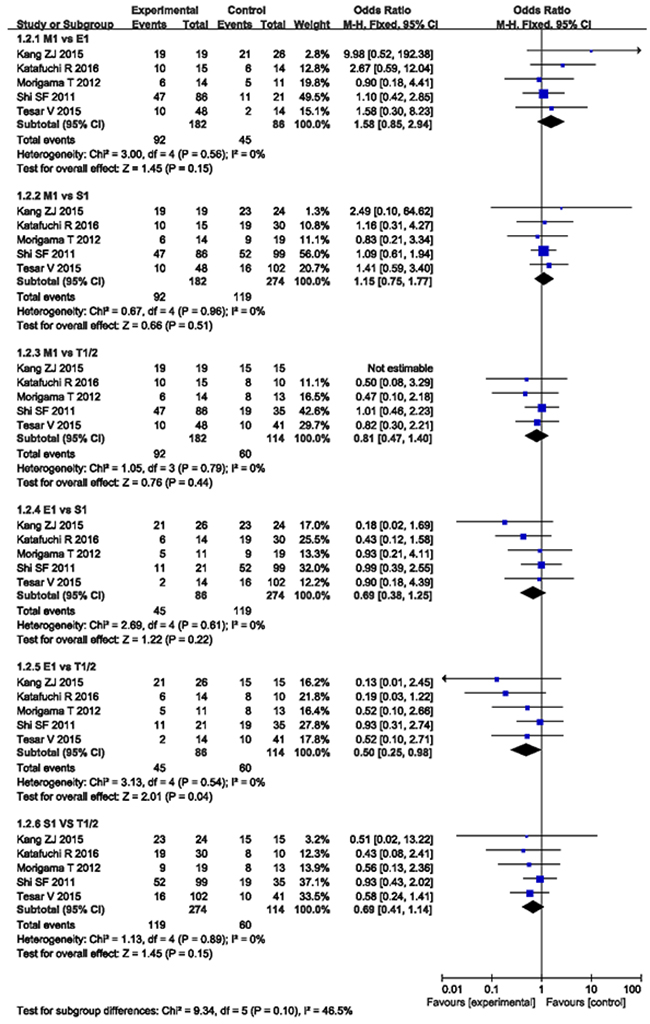 MEST lesions compared with each other from 5 studies.