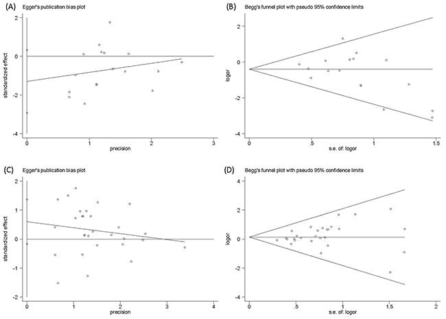 Publication bias of Egger's test and Begg's Test funnel plot.