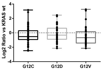 Quantitative distributions of significantly altered metabolites in overexpressing KRAS mutant clones compared to the WT counterpart.