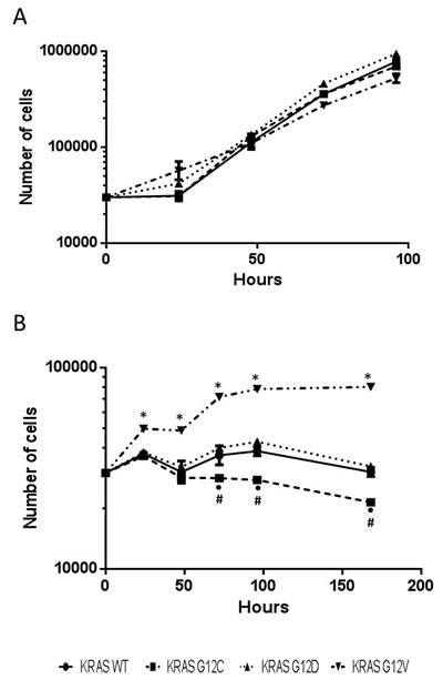 Growth curves of H1299-derived KRAS overexpressing clones cultured with (A) or without (B) glutamine.