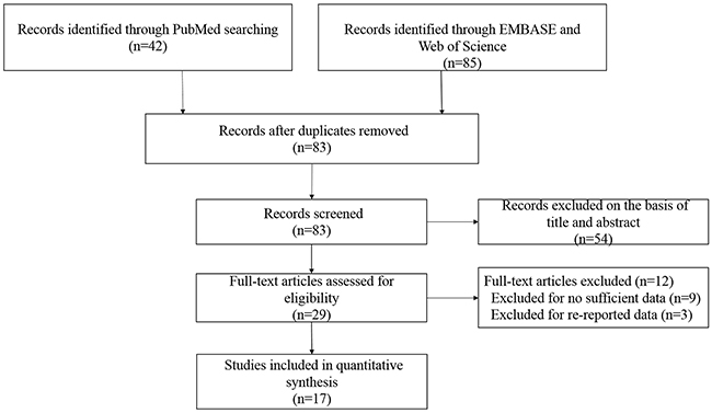 Flow diagram of the selection of the studies in this meta-analysis.