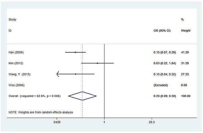 Forest plot of associations between rs1137101 and breast cancer risk among Asians in the homozygote genetic model.