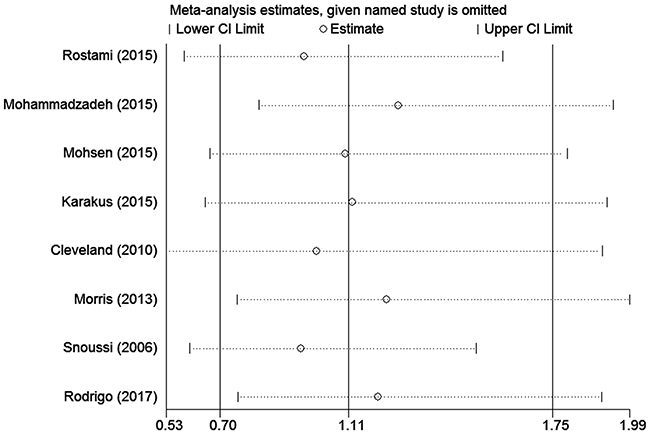 Sensitivity analyses of associations between rs7799039 and breast cancer risk in the homozygote genetic model.