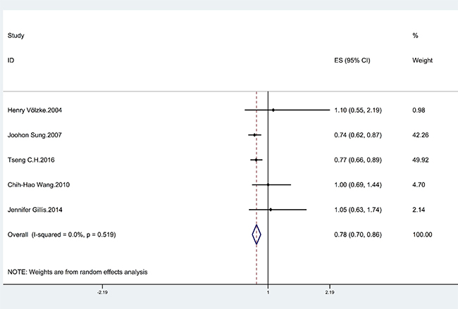 Forrest plot showing the relationship between HBV infection and the risk of stroke.