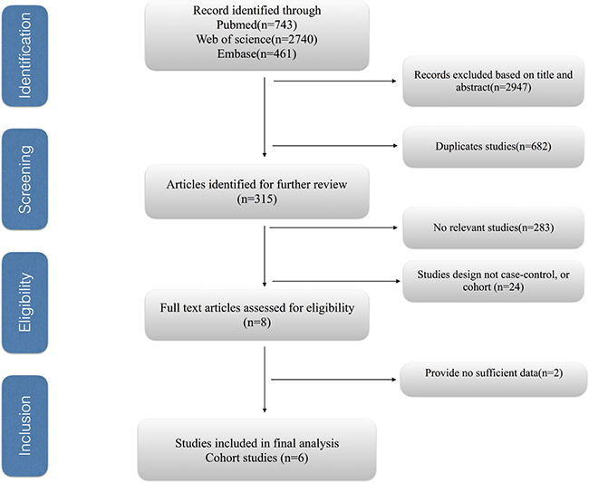 Process of selecting studies for the meta-analysis.