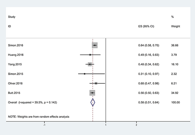 Forest plot showing the relationship between the use of statins and the risk of cirrhosis.