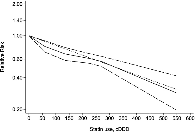 Dose-response relationship between statin use and the risk of cirrhosis.