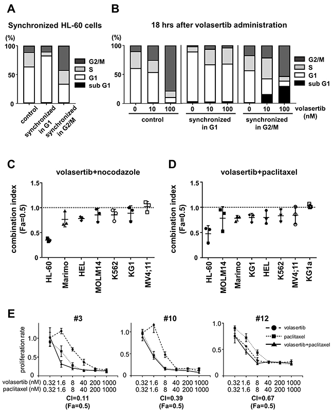 Volasertib was more effective for the cells in G2/M phase than those in G1 phase.