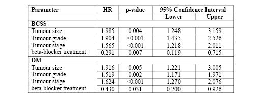 Powe et al - Tables Oct 2010.pdf