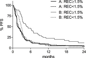 Kaplan-Meier progression free survival (PFS) curves according to baseline REC.